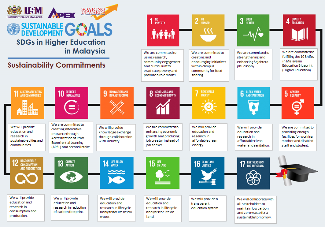 Sdgs in higher education in malaysia malvernweather Gallery